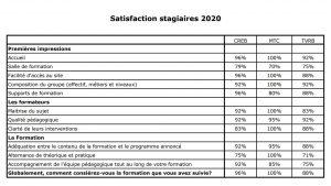 Taux de satisfaction stagiaires 2020